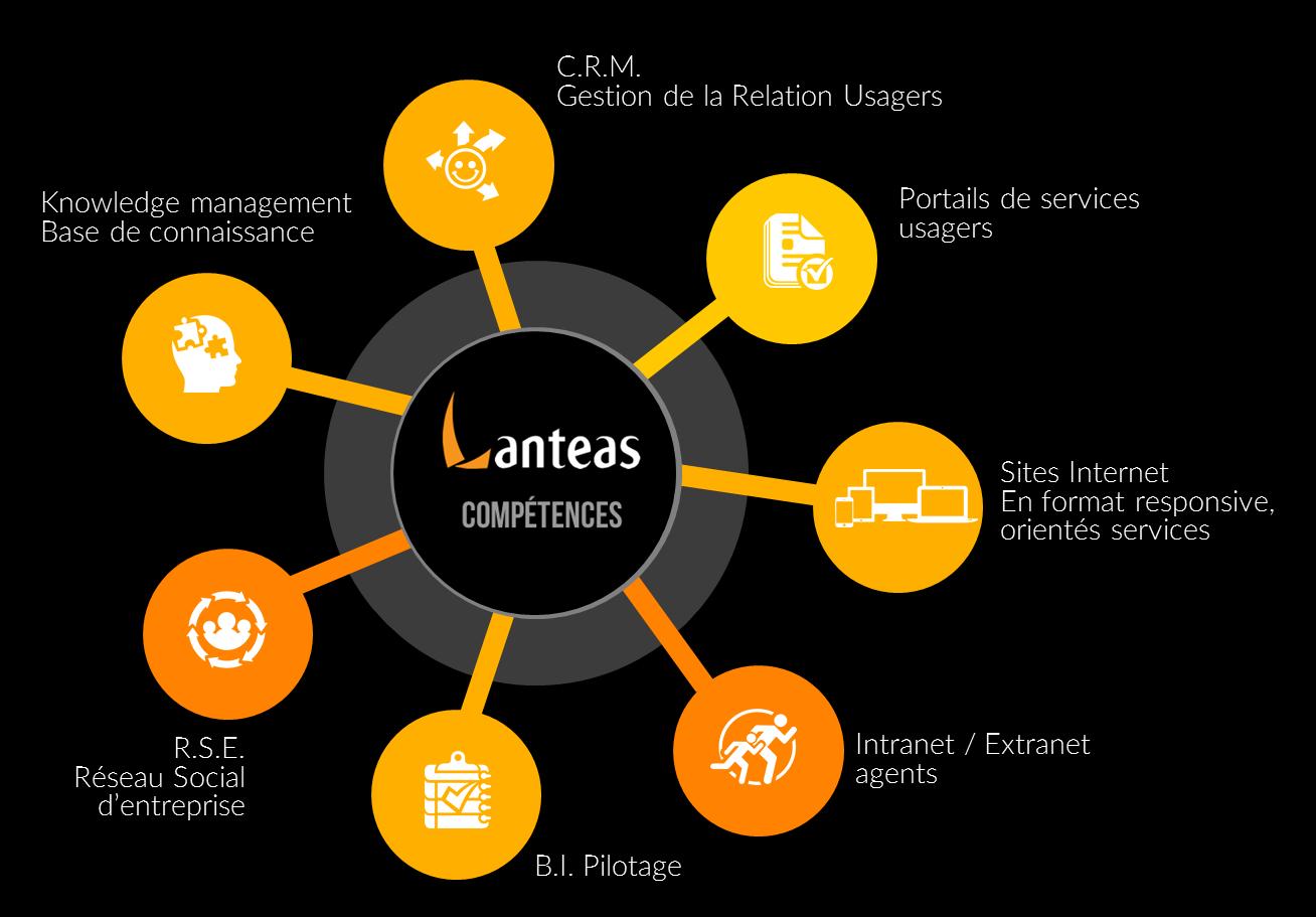 competence Lanteas